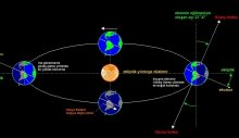 Dünya'nın yörüngesine yeni bir gök cismi dahil oluyor