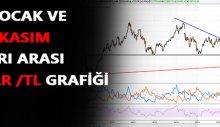 Türk lirasının dolar karşısında değer grafiği